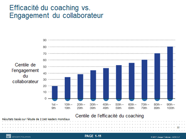 efficacité engagement du collaborateur - coaching pour managers